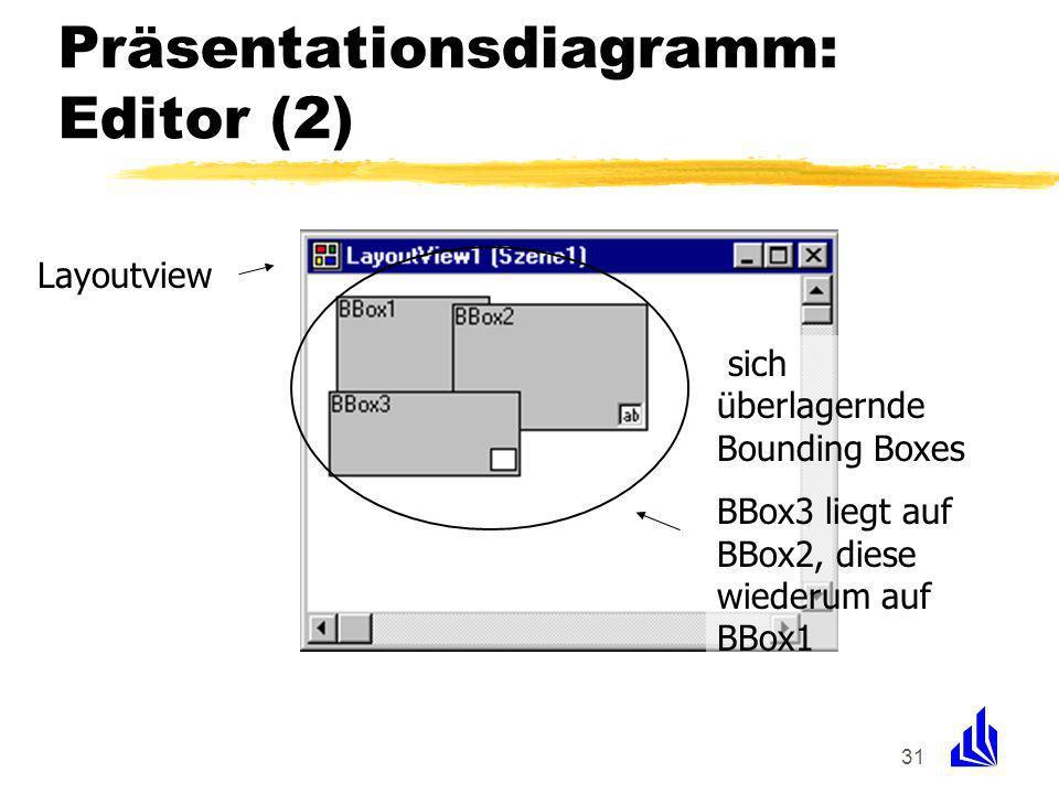 31 Präsentationsdiagramm: Editor (2) Layoutview sich überlagernde Bounding Boxes BBox3 liegt auf BBox2, diese wiederum auf BBox1