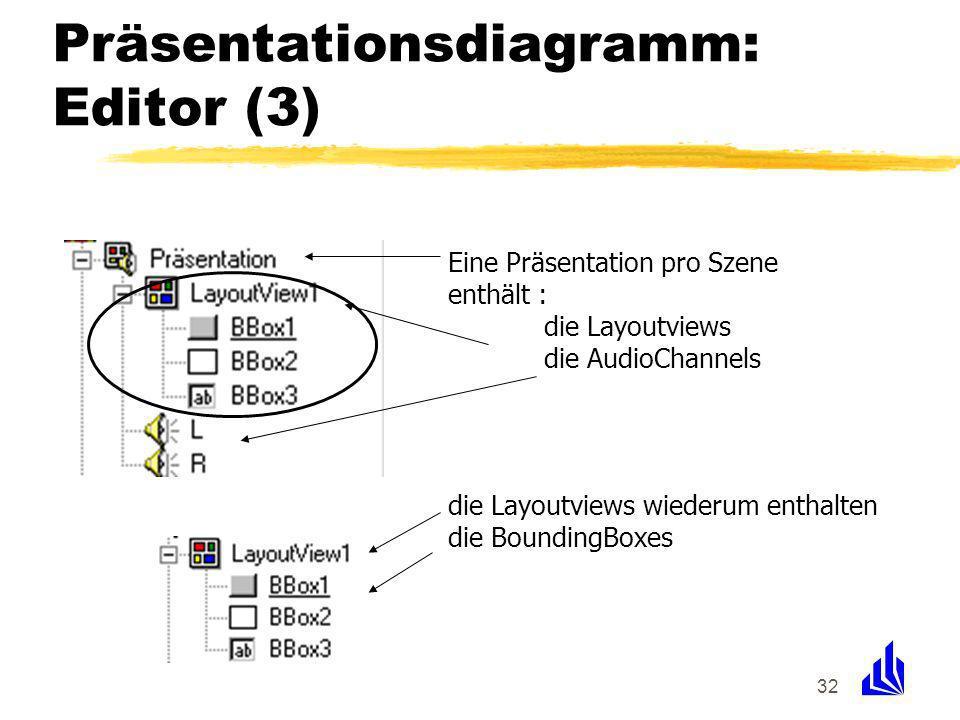 32 Präsentationsdiagramm: Editor (3) Eine Präsentation pro Szene enthält : die Layoutviews die AudioChannels die Layoutviews wiederum enthalten die BoundingBoxes