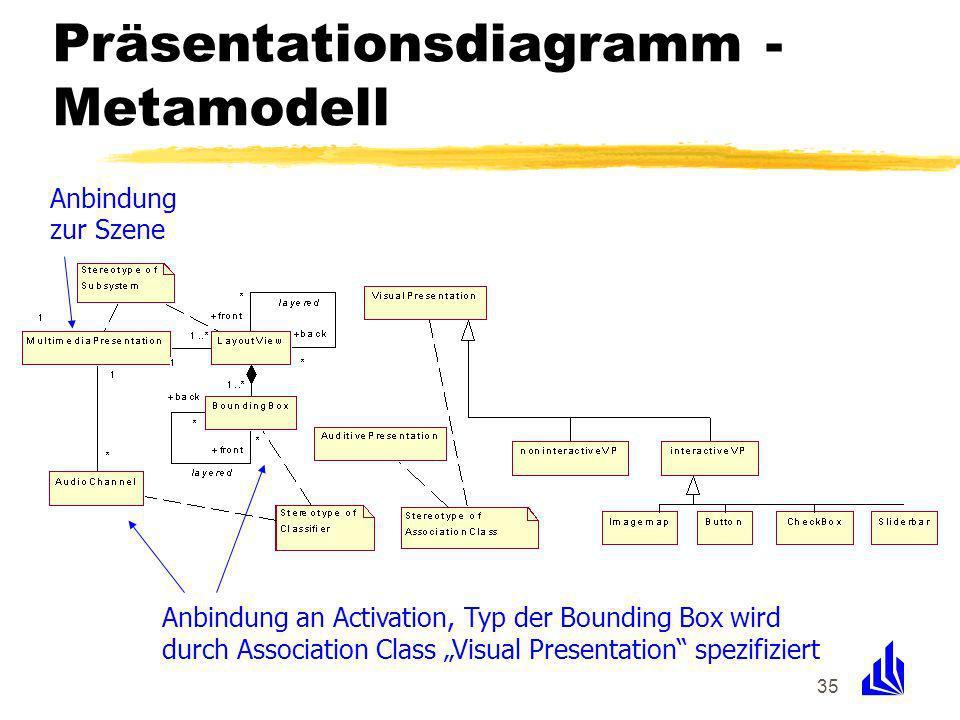 35 Präsentationsdiagramm - Metamodell Anbindung an Activation, Typ der Bounding Box wird durch Association Class Visual Presentation spezifiziert Anbindung zur Szene