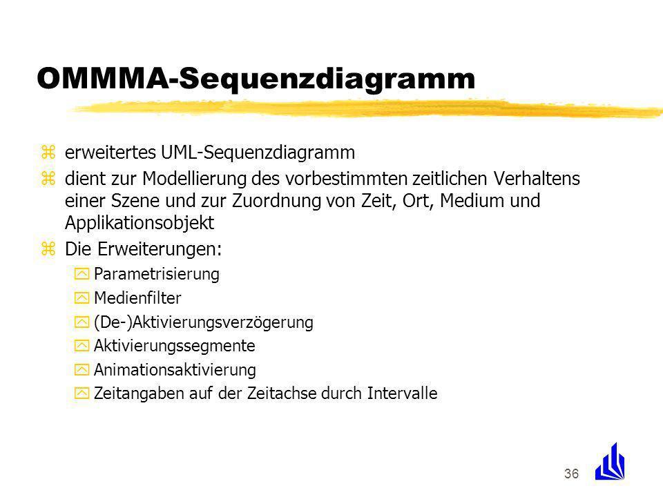 36 OMMMA-Sequenzdiagramm zerweitertes UML-Sequenzdiagramm zdient zur Modellierung des vorbestimmten zeitlichen Verhaltens einer Szene und zur Zuordnung von Zeit, Ort, Medium und Applikationsobjekt zDie Erweiterungen: yParametrisierung yMedienfilter y(De-)Aktivierungsverzögerung yAktivierungssegmente yAnimationsaktivierung yZeitangaben auf der Zeitachse durch Intervalle