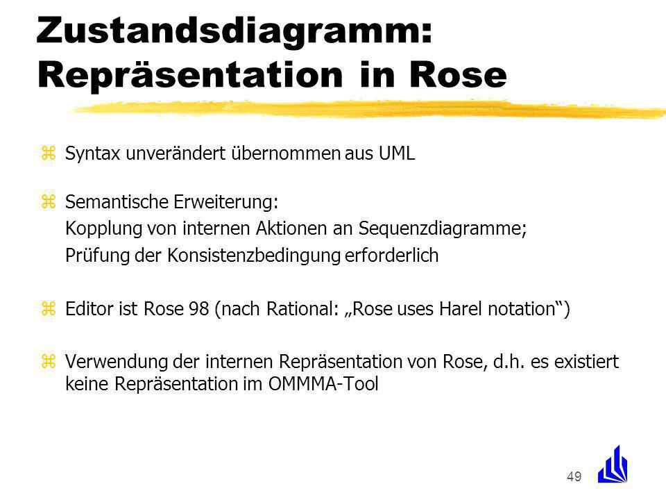 49 Zustandsdiagramm: Repräsentation in Rose zSyntax unverändert übernommen aus UML zSemantische Erweiterung: Kopplung von internen Aktionen an Sequenzdiagramme; Prüfung der Konsistenzbedingung erforderlich zEditor ist Rose 98 (nach Rational: Rose uses Harel notation) zVerwendung der internen Repräsentation von Rose, d.h.