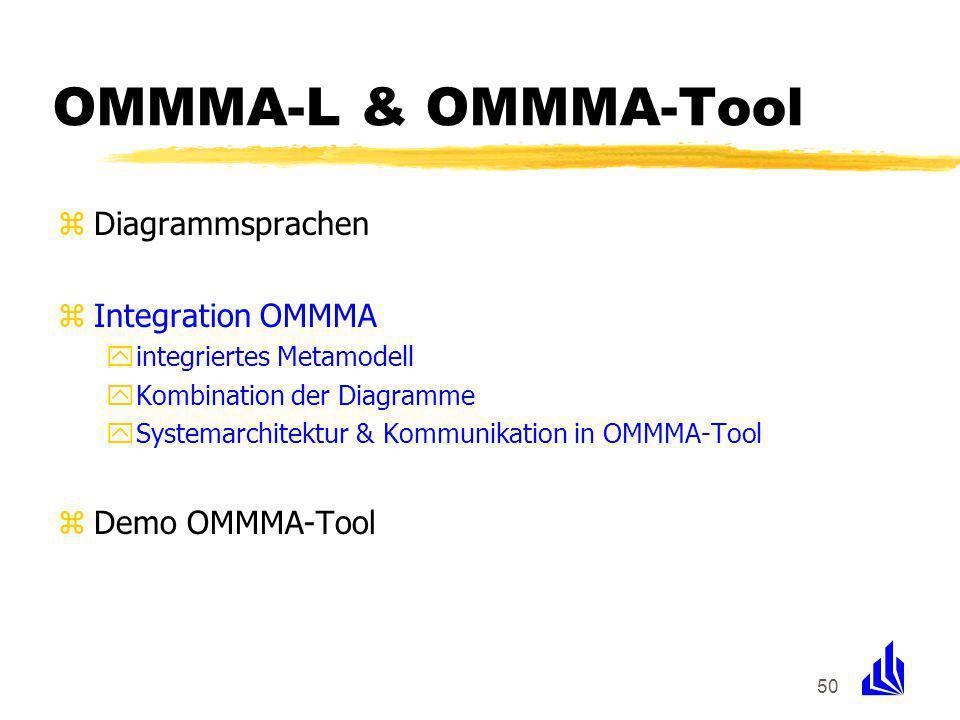 50 OMMMA-L & OMMMA-Tool zDiagrammsprachen zIntegration OMMMA yintegriertes Metamodell yKombination der Diagramme ySystemarchitektur & Kommunikation in