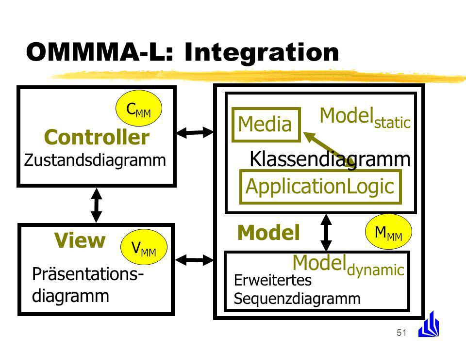 51 OMMMA-L: Integration View Controller Model static ApplicationLogic Media Model Model dynamic Zustandsdiagramm Präsentations- diagramm Klassendiagramm Erweitertes Sequenzdiagramm M MM C MM V MM