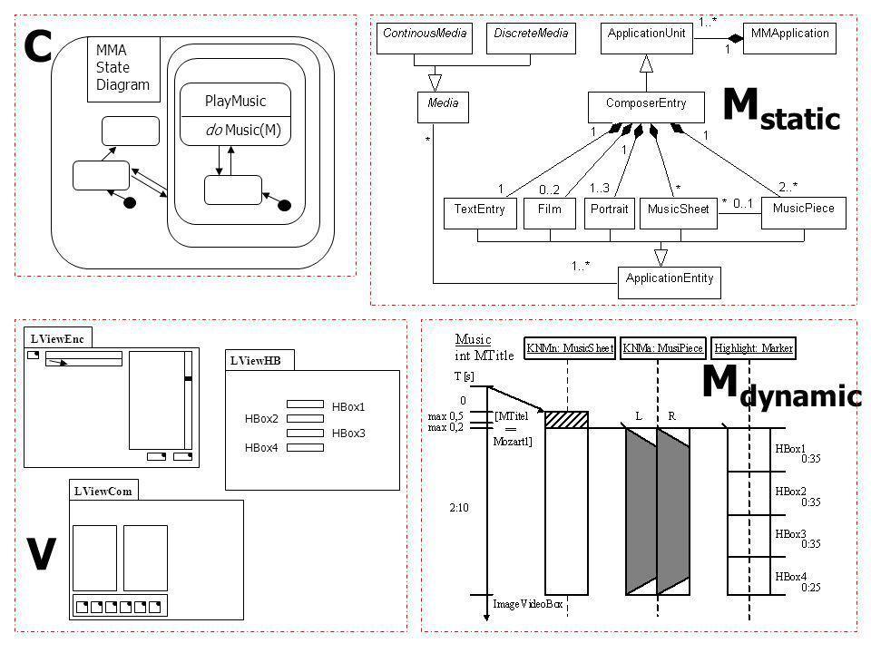 PlayMusic do Music(M) MMA State Diagram C LViewHB LViewEnc LViewCom HBox2 HBox3 HBox4 HBox1 M dynamic M static V