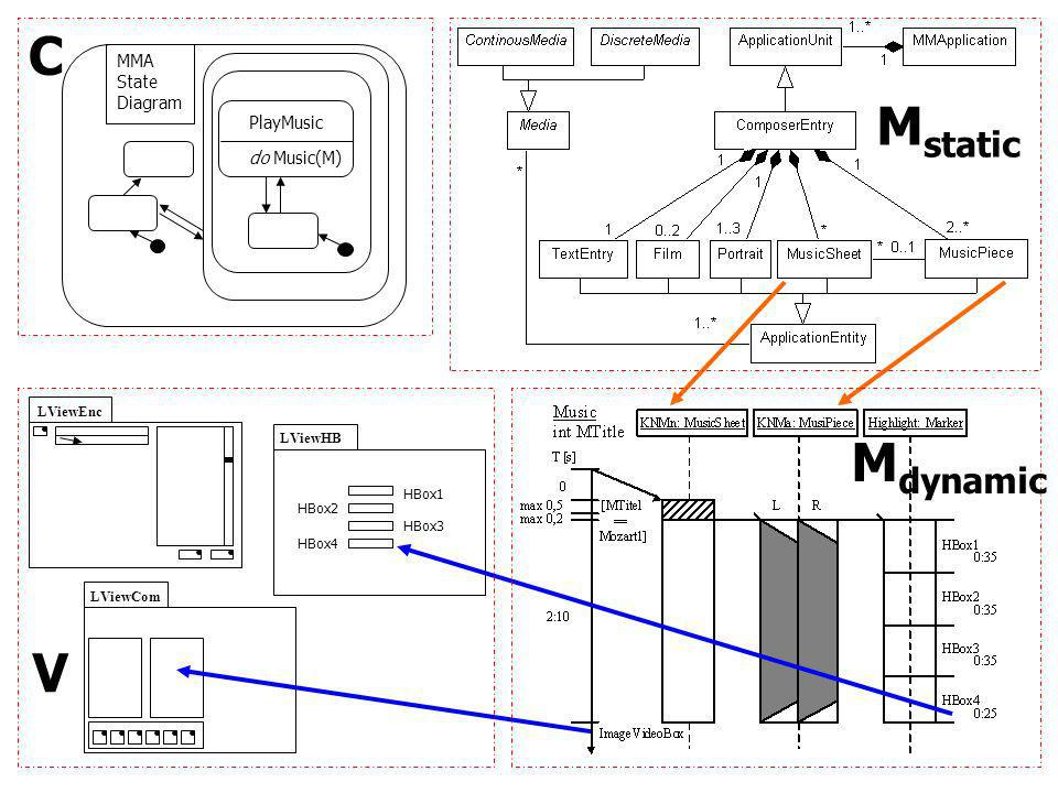 PlayMusic do Music(M) MMA State Diagram C LViewHB LViewEnc LViewCom HBox2 HBox3 HBox4 HBox1 V M dynamic M static