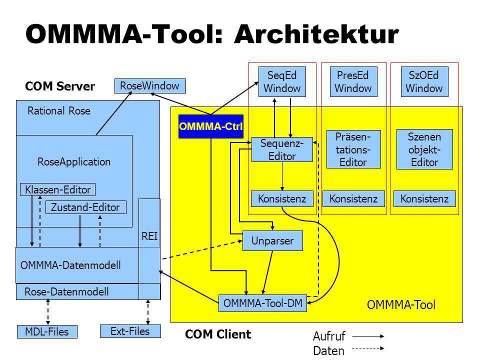 OMMMA-Tool: Architektur Konsistenz Rational Rose Klassen-Editor Zustand-Editor OMMMA-Datenmodell Rose-Datenmodell Ext-Files MDL-Files REI OMMMA-Ctrl PresEd Window OMMMA-Tool-DM Präsen- tations- Editor RoseWindow OMMMA-Tool COM Client RoseApplication COM Server Konsistenz Szenen objekt- Editor Unparser SzOEd Window Konsistenz Sequenz- Editor SeqEd Window Aufruf Daten