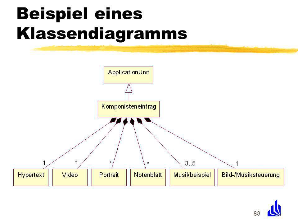 83 Beispiel eines Klassendiagramms