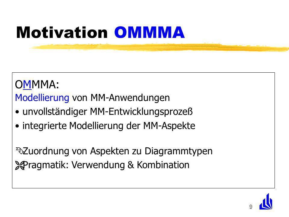 9 OMMMA: Modellierung von MM-Anwendungen unvollständiger MM-Entwicklungsprozeß integrierte Modellierung der MM-Aspekte Ê Zuordnung von Aspekten zu Diagrammtypen Ë Pragmatik: Verwendung & Kombination Motivation OMMMA