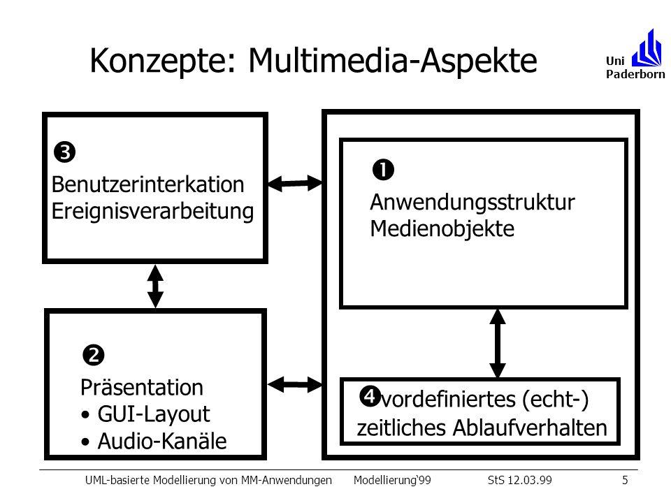 Konzepte: Multimedia-Aspekte UML-basierte Modellierung von MM-AnwendungenModellierung99StS 12.03.995 Uni Paderborn Anwendungsstruktur Medienobjekte Präsentation GUI-Layout Audio-Kanäle Benutzerinterkation Ereignisverarbeitung vordefiniertes (echt-) zeitliches Ablaufverhalten