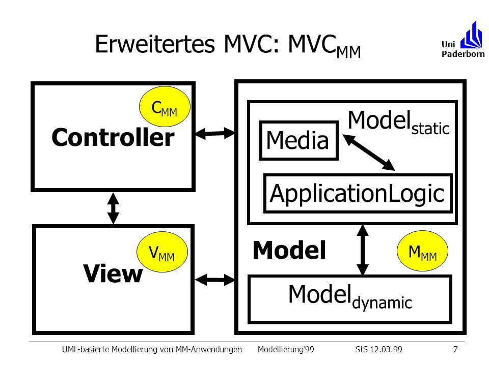 Erweitertes MVC: MVC MM UML-basierte Modellierung von MM-AnwendungenModellierung99StS 12.03.997 Uni Paderborn Model View Controller Model dynamic Model static ApplicationLogic Media M MM C MM V MM