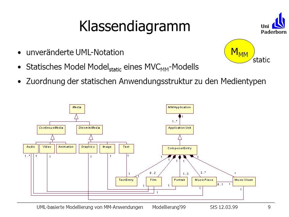 Klassendiagramm UML-basierte Modellierung von MM-AnwendungenModellierung99StS 12.03.999 Uni Paderborn unveränderte UML-Notation Statisches Model Model static eines MVC MM -Modells Zuordnung der statischen Anwendungsstruktur zu den Medientypen M MM static