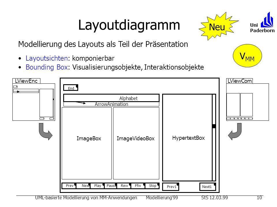 Layoutdiagramm UML-basierte Modellierung von MM-AnwendungenModellierung99StS 12.03.9910 Uni Paderborn Neu Modellierung des Layouts als Teil der Präsentation Layoutsichten: komponierbar Bounding Box: Visualisierungsobjekte, Interaktionsobjekte Alphabet ArrowAnimation ImageBox ImageVideoBox PrevRewStopPlayPauseFfwNext HypertextBox End Prev1Next1 LViewEncLViewCom V MM