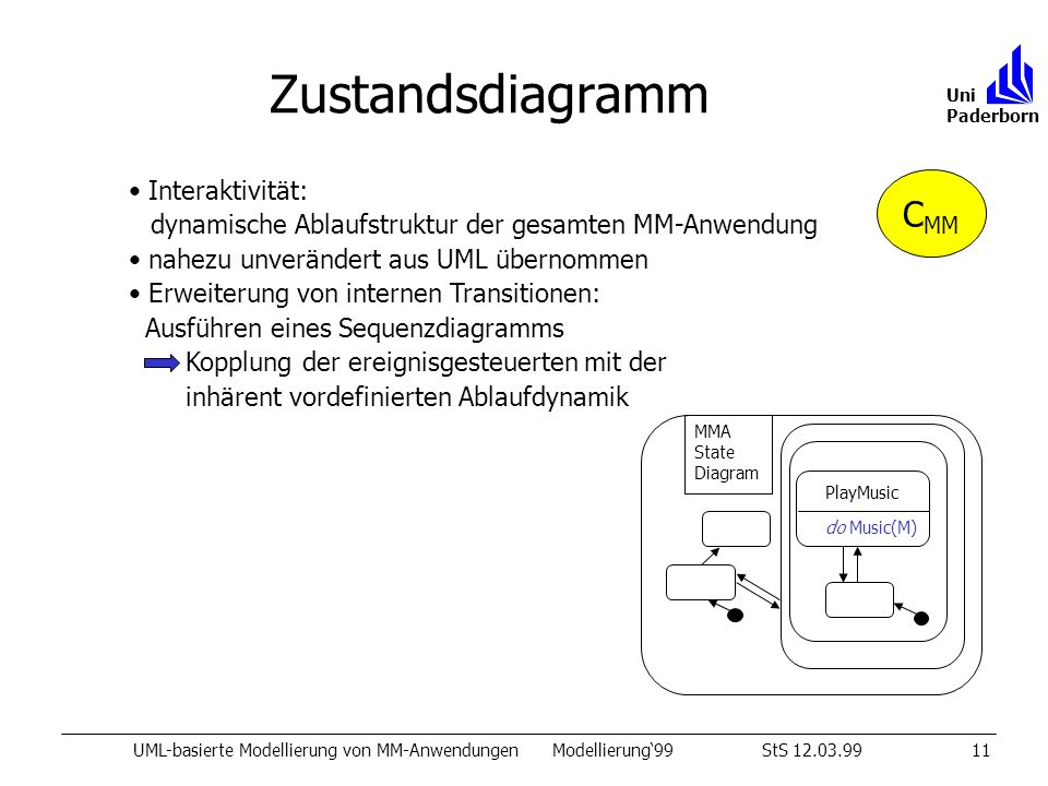 Zustandsdiagramm UML-basierte Modellierung von MM-AnwendungenModellierung99StS 12.03.9911 Uni Paderborn Interaktivität: dynamische Ablaufstruktur der gesamten MM-Anwendung nahezu unverändert aus UML übernommen Erweiterung von internen Transitionen: Ausführen eines Sequenzdiagramms Kopplung der ereignisgesteuerten mit der inhärent vordefinierten Ablaufdynamik PlayMusic do Music(M) MMA State Diagram C MM