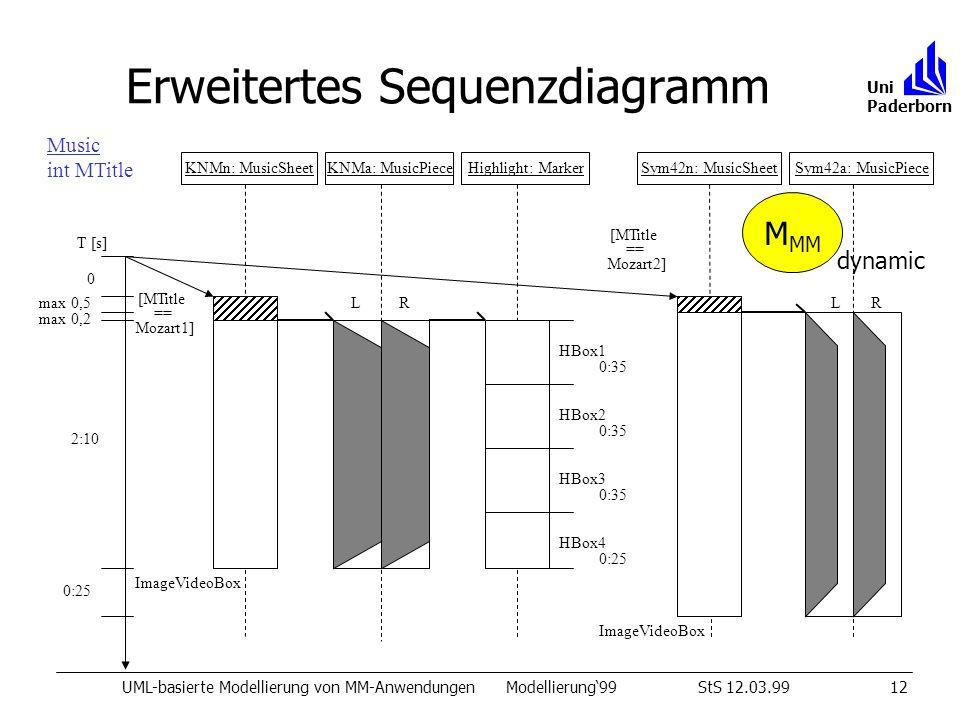Erweitertes Sequenzdiagramm UML-basierte Modellierung von MM-AnwendungenModellierung99StS 12.03.9912 Uni Paderborn Music int MTitle KNMn: MusicSheetKN