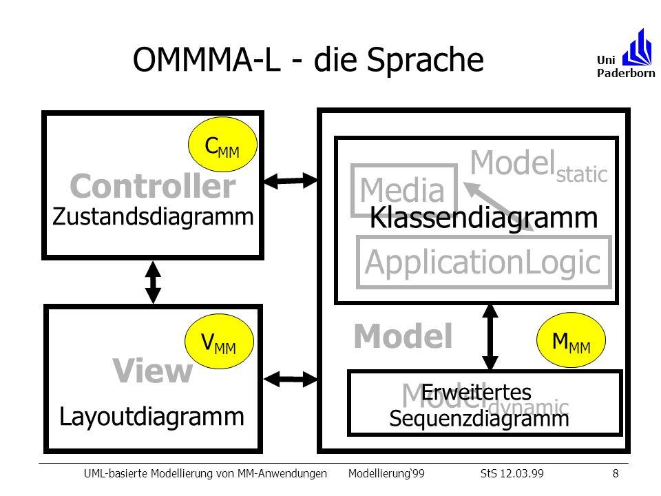 OMMMA-L - die Sprache UML-basierte Modellierung von MM-AnwendungenModellierung99StS 12.03.998 Uni Paderborn View Controller Model static ApplicationLogic Media Model Model dynamic Zustandsdiagramm Layoutdiagramm Klassendiagramm Erweitertes Sequenzdiagramm M MM C MM V MM