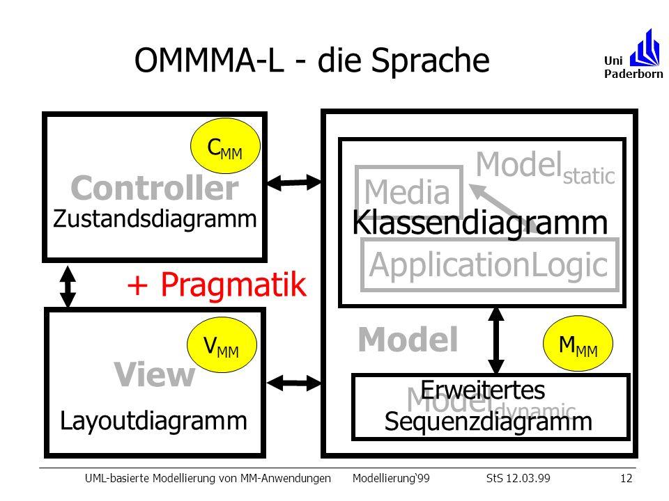 OMMMA-L - die Sprache UML-basierte Modellierung von MM-AnwendungenModellierung99StS 12.03.9912 Uni Paderborn View Controller Model static ApplicationL