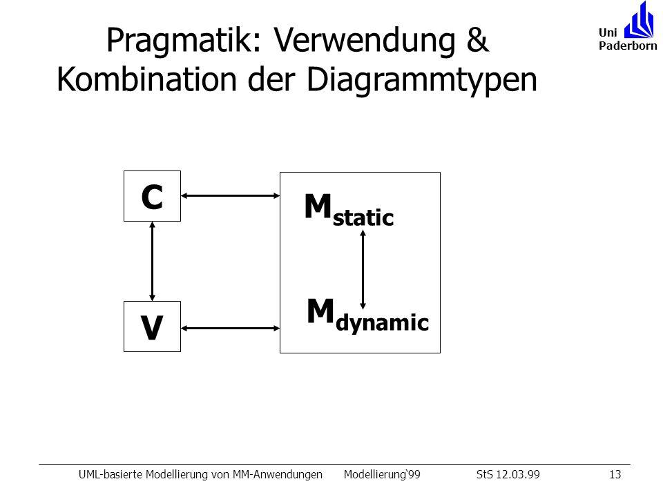 C M dynamic M static V Pragmatik: Verwendung & Kombination der Diagrammtypen UML-basierte Modellierung von MM-AnwendungenModellierung99StS 12.03.9913 Uni Paderborn