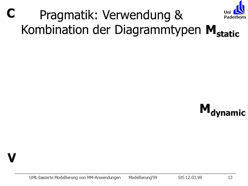 C M dynamic M static V Pragmatik: Verwendung & Kombination der Diagrammtypen UML-basierte Modellierung von MM-AnwendungenModellierung99StS 12.03.9913