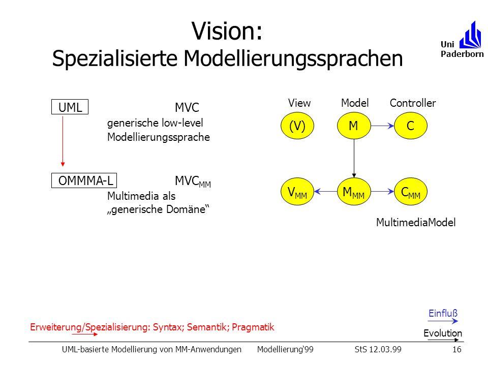 Vision: Spezialisierte Modellierungssprachen UML-basierte Modellierung von MM-AnwendungenModellierung99StS 12.03.9916 Uni Paderborn UML MVC generische low-level Modellierungssprache OMMMA-L MVC MM Multimedia als generische Domäne MC(V) Einfluß Evolution View Model Controller MultimediaModel M MM C MM V MM Erweiterung/Spezialisierung: Syntax; Semantik; Pragmatik