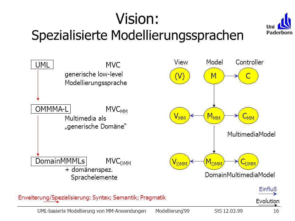 Vision: Spezialisierte Modellierungssprachen UML-basierte Modellierung von MM-AnwendungenModellierung99StS 12.03.9916 Uni Paderborn UML MVC generische low-level Modellierungssprache OMMMA-L MVC MM Multimedia als generische Domäne DomainMMMLs MVC DMM + domänenspez.