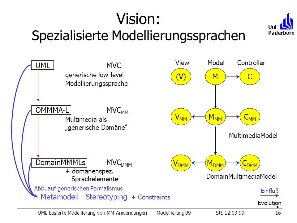 Vision: Spezialisierte Modellierungssprachen UML-basierte Modellierung von MM-AnwendungenModellierung99StS 12.03.9916 Uni Paderborn UML MVC generische