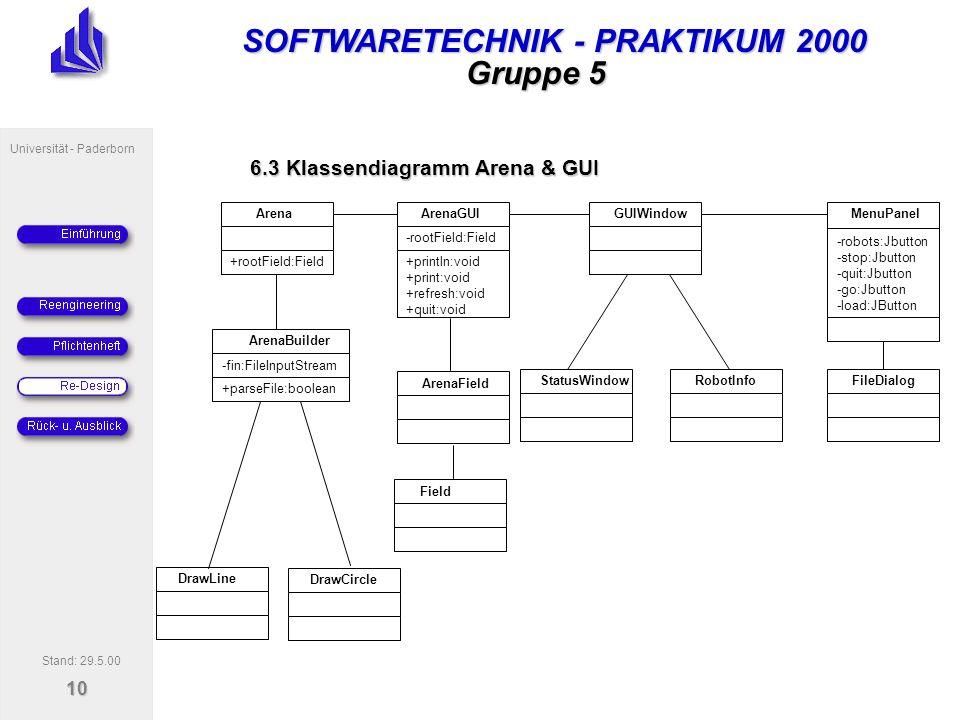 SOFTWARETECHNIK - PRAKTIKUM 2000 Universität - Paderborn 10 Gruppe 5 DrawLine ArenaGUI -rootField:Field +println:void +print:void +refresh:void +quit:void Arena +rootField:Field ArenaBuilder -fin:FileInputStream +parseFile:boolean GUIWindow StatusWindowRobotInfo MenuPanel -robots:Jbutton -stop:Jbutton -quit:Jbutton -go:Jbutton -load:JButton FileDialog DrawCircle 6.3 Klassendiagramm Arena & GUI Stand: 29.5.00 Field ArenaField
