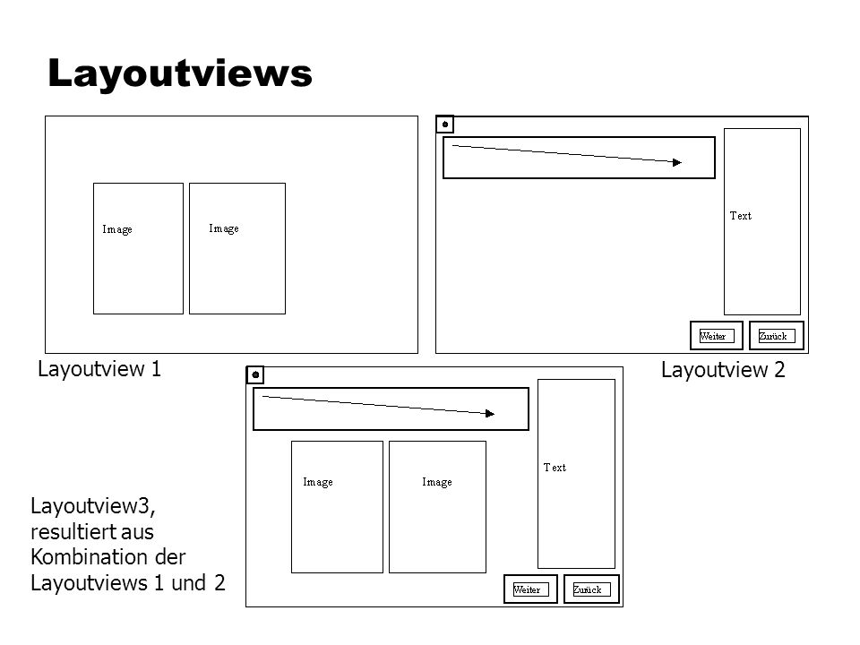 Layoutviews Layoutview 1Layoutview 2 Layoutview3, resultiert aus Kombination der Layoutviews 1 und 2