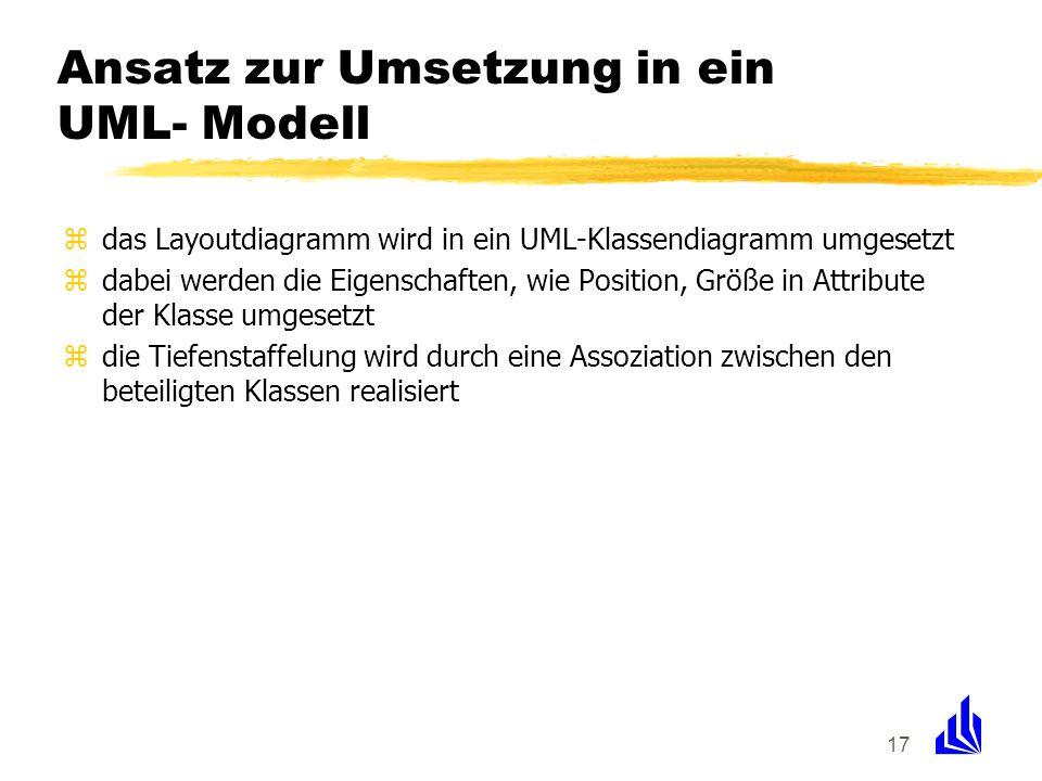 17 Ansatz zur Umsetzung in ein UML- Modell zdas Layoutdiagramm wird in ein UML-Klassendiagramm umgesetzt zdabei werden die Eigenschaften, wie Position