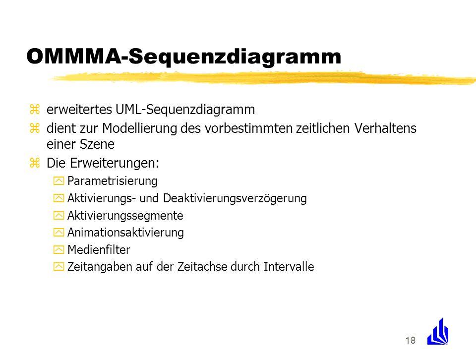 18 OMMMA-Sequenzdiagramm zerweitertes UML-Sequenzdiagramm zdient zur Modellierung des vorbestimmten zeitlichen Verhaltens einer Szene zDie Erweiterung