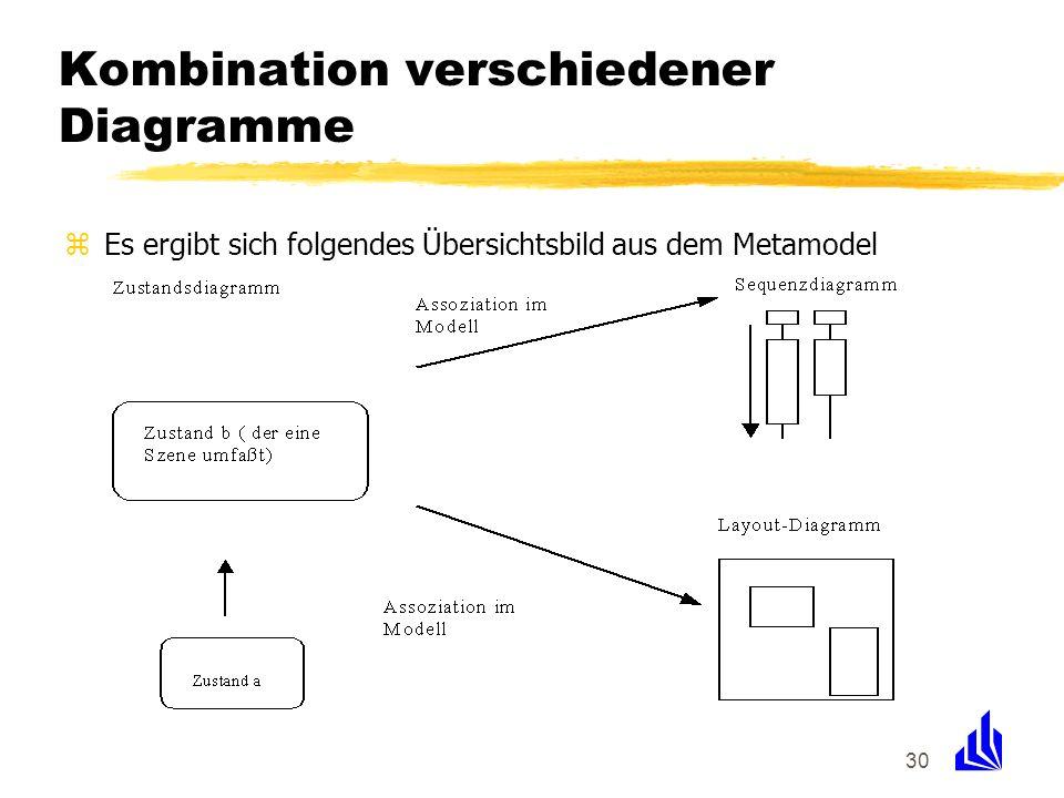 30 Kombination verschiedener Diagramme zEs ergibt sich folgendes Übersichtsbild aus dem Metamodel