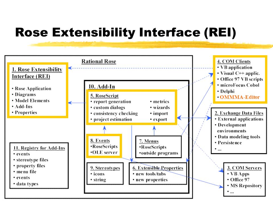 36 Rose Extensibility Interface (REI) OMMMA-Editor