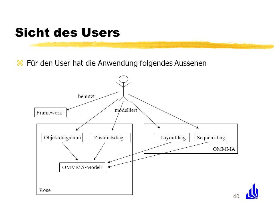 40 Sicht des Users zFür den User hat die Anwendung folgendes Aussehen Framework ObjektdiagrammZustandsdiag.Layoutdiag.Sequenzdiag. modelliert benutzt