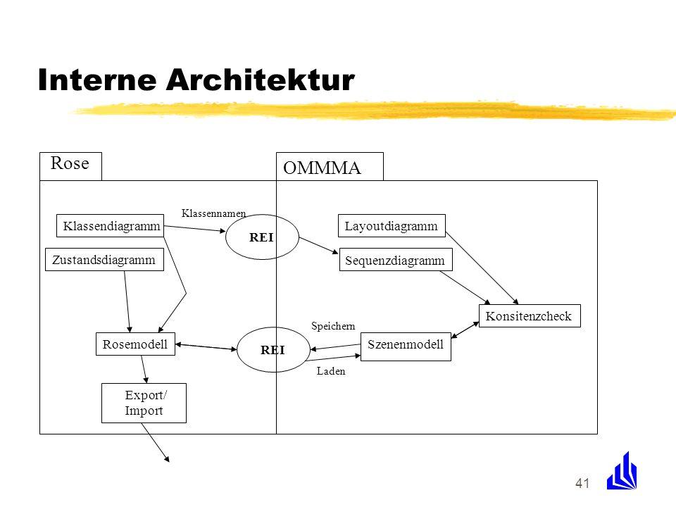 41 Interne Architektur Sequenzdiagramm KlassendiagrammLayoutdiagramm Szenenmodell Zustandsdiagramm Rosemodell Export/ Import REI Klassennamen Speicher