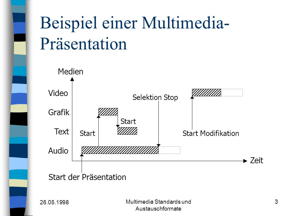 26.05.1998 Multimedia Standards und Austauschformate 14 MHEG-Klassen: Content-Klasse Beispiel Content-Class{ MHEG-Identifier.Object-number: 1, MHEG-Classification: Video, Hook{ Encoding-Identification: ISO-1172-MPEG-Video, Encoding-Description: video rate in Kbps } External-Data.Logical-Name: Duckwalk , Original-Size: 256 pt, 240 pt, null, Original-Speed: yes }