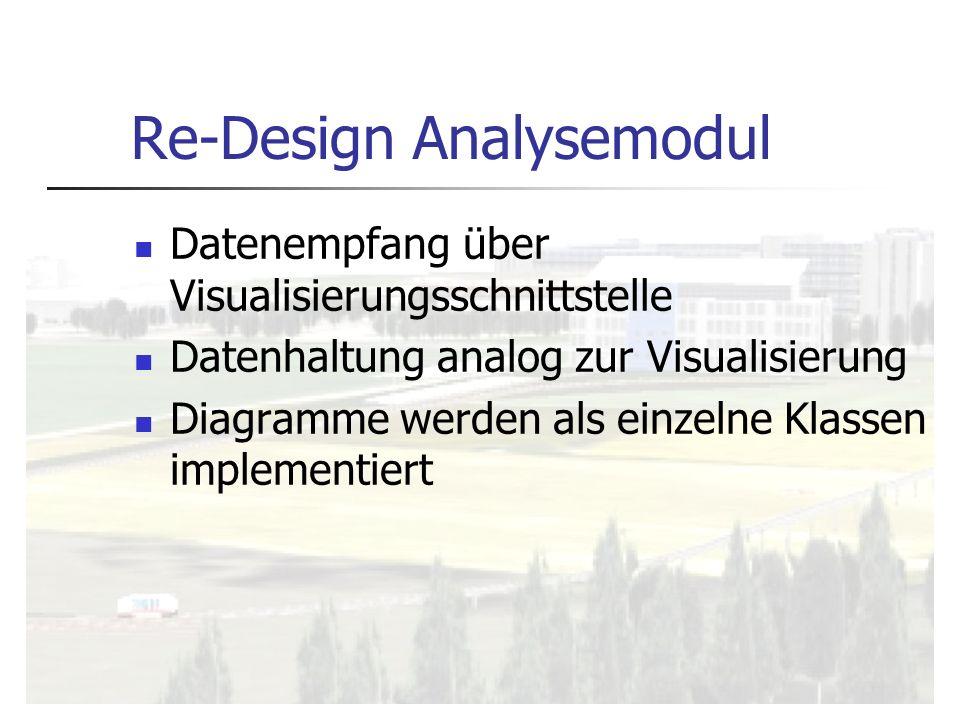 Re-Design Analysemodul Datenempfang über Visualisierungsschnittstelle Datenhaltung analog zur Visualisierung Diagramme werden als einzelne Klassen imp
