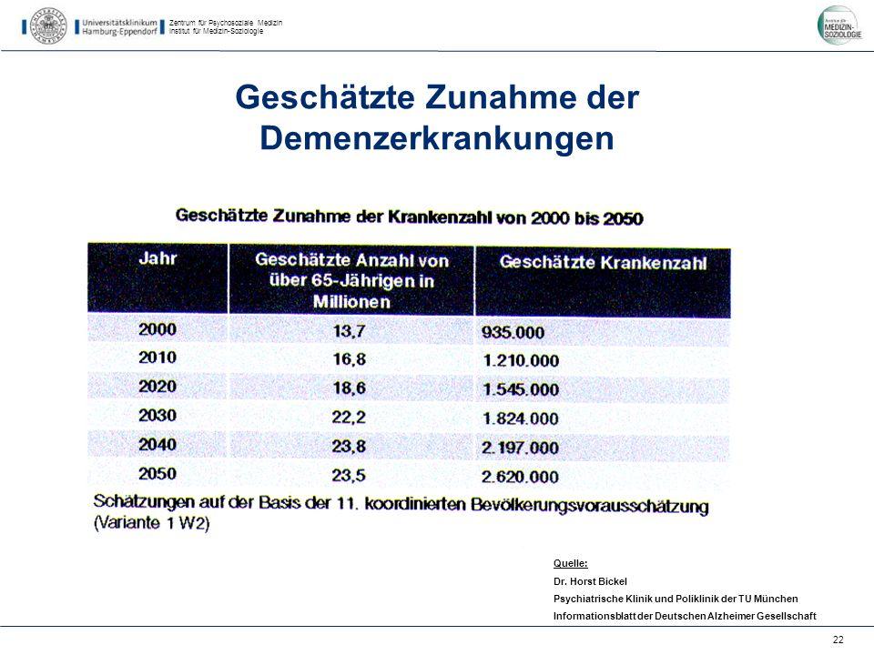 Zentrum für Psychosoziale Medizin Institut für Medizin-Soziologie 22 Geschätzte Zunahme der Demenzerkrankungen Quelle: Dr.