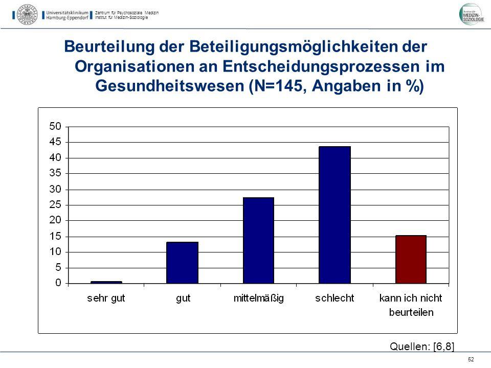 Zentrum für Psychosoziale Medizin Institut für Medizin-Soziologie 52 Beurteilung der Beteiligungsmöglichkeiten der Organisationen an Entscheidungsprozessen im Gesundheitswesen (N=145, Angaben in %) Quellen: [6,8]