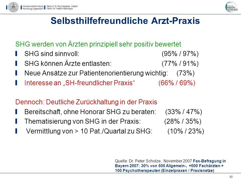 Zentrum für Psychosoziale Medizin Institut für Medizin-Soziologie 60 Selbsthilfefreundliche Arzt-Praxis SHG werden von Ärzten prinzipiell sehr positiv bewertet SHG sind sinnvoll: (95% / 97%) SHG können Ärzte entlasten: (77% / 91%) Neue Ansätze zur Patientenorientierung wichtig: (73%) Interesse an SH-freundlicher Praxis (66% / 69%) Dennoch: Deutliche Zurückhaltung in der Praxis Bereitschaft, ohne Honorar SHG zu beraten: (33% / 47%) Thematisierung von SHG in der Praxis: (28% / 35%) Vermittlung von > 10 Pat./Quartal zu SHG: (10% / 23%) Quelle: Dr.