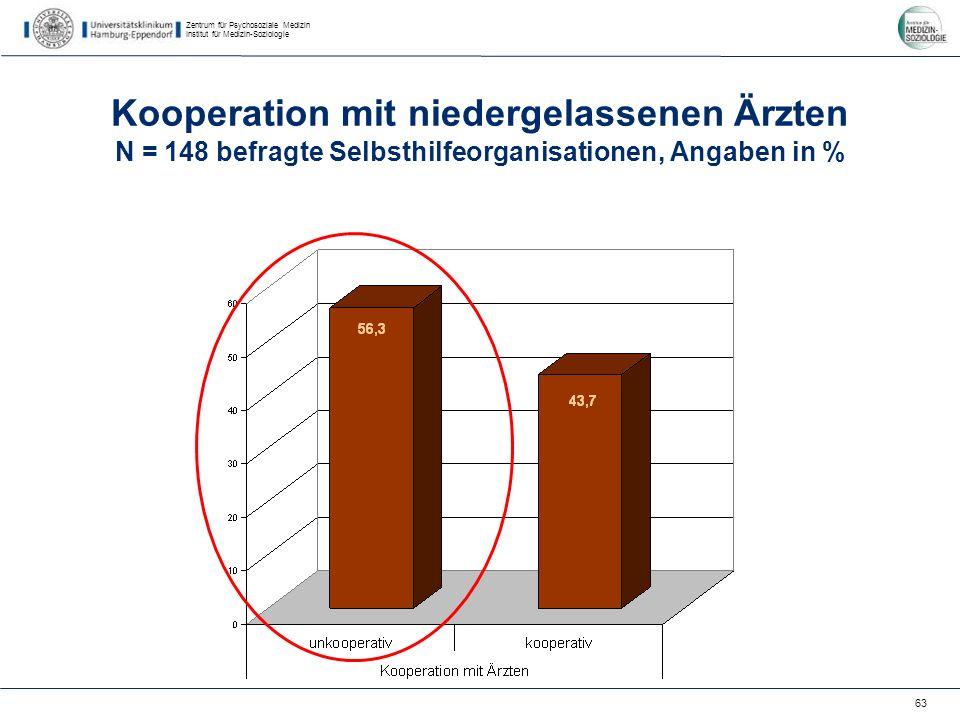 Zentrum für Psychosoziale Medizin Institut für Medizin-Soziologie 63 Kooperation mit niedergelassenen Ärzten N = 148 befragte Selbsthilfeorganisationen, Angaben in %