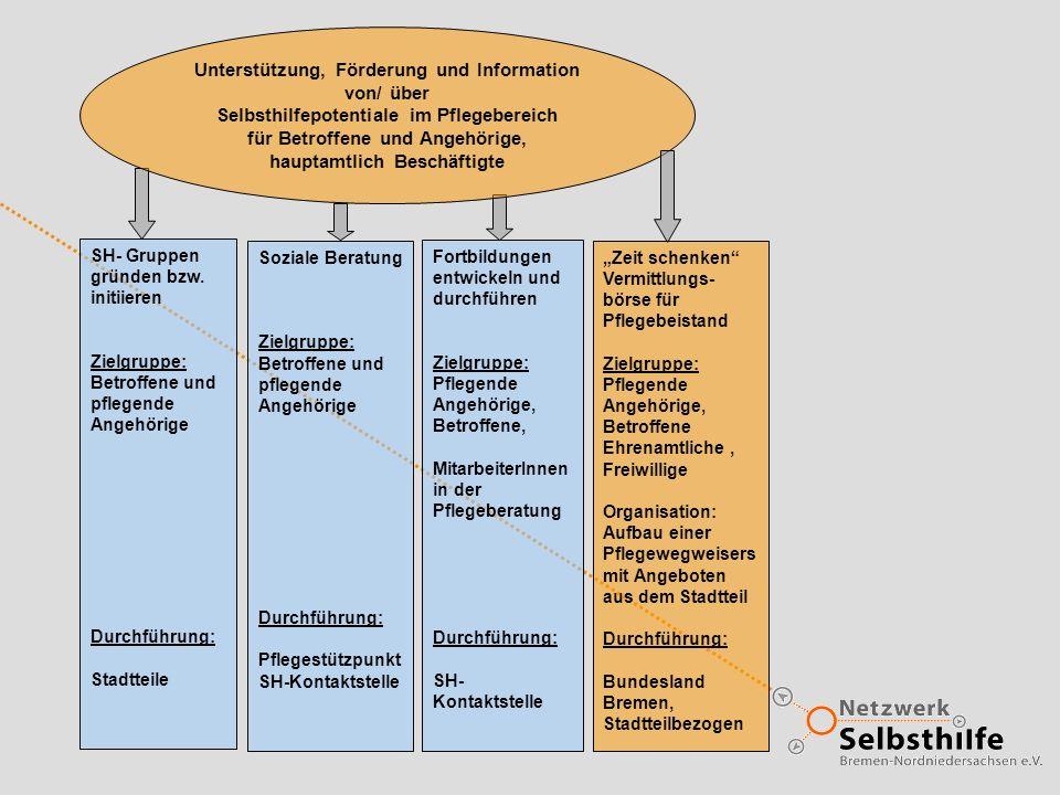 SH- Gruppen gründen bzw. initiieren Zielgruppe: Betroffene und pflegende Angehörige Durchführung: Stadtteile Soziale Beratung Zielgruppe: Betroffene u