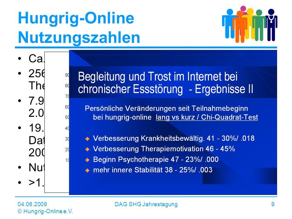 04.06.2009 © Hungrig-Online e.V. DAG SHG Jahrestagung9 Hungrig-Online Nutzungszahlen Ca. 1.500.000 Page Impressions / Monat 25634 Mitglieder, 1.023.88