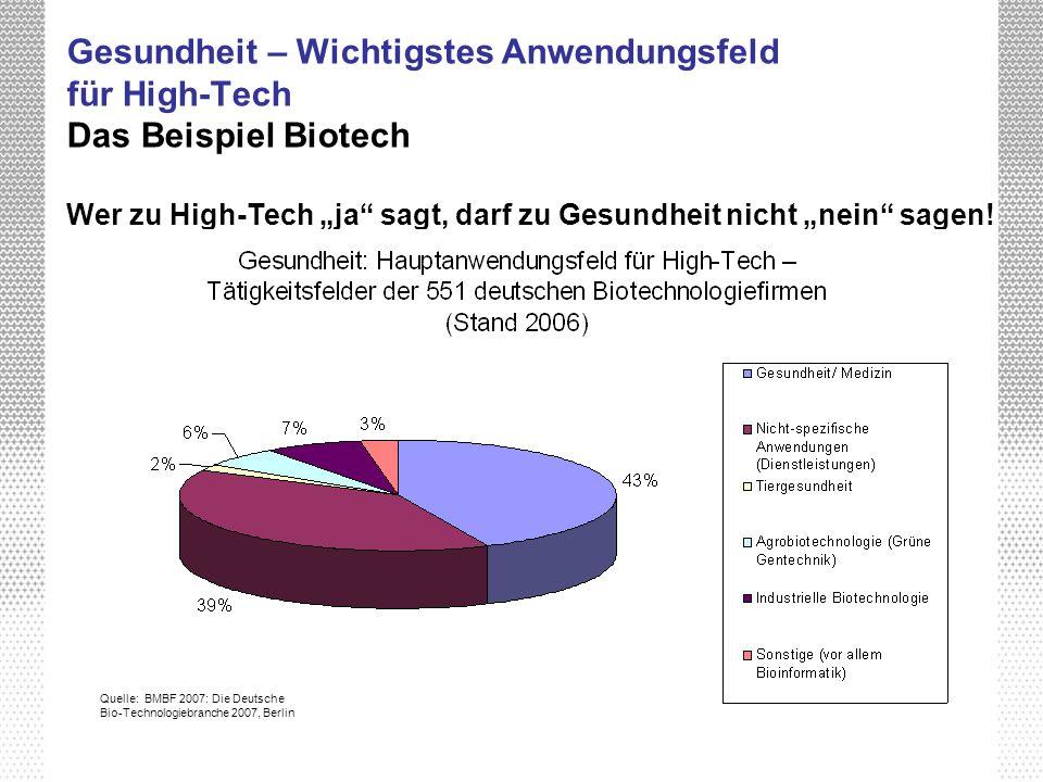 Gesundheit – Wichtigstes Anwendungsfeld für High-Tech Das Beispiel Biotech Wer zu High-Tech ja sagt, darf zu Gesundheit nicht nein sagen! Quelle: BMBF