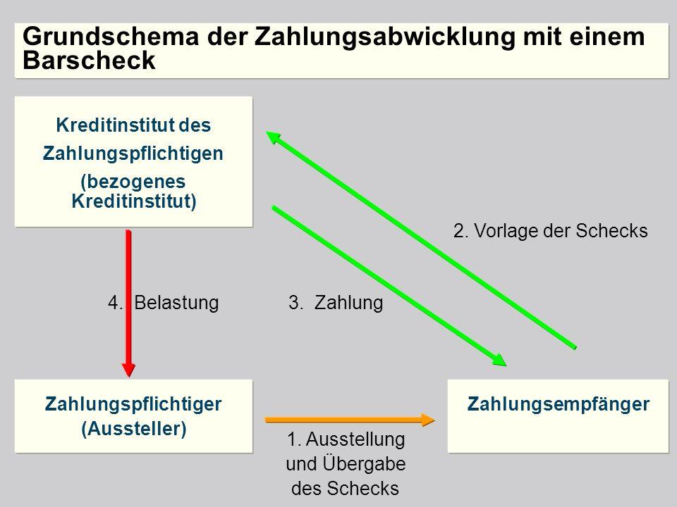 Grundschema der Zahlungsabwicklung mit einem Barscheck Kreditinstitut des Zahlungspflichtigen (bezogenes Kreditinstitut) Zahlungspflichtiger (Ausstell