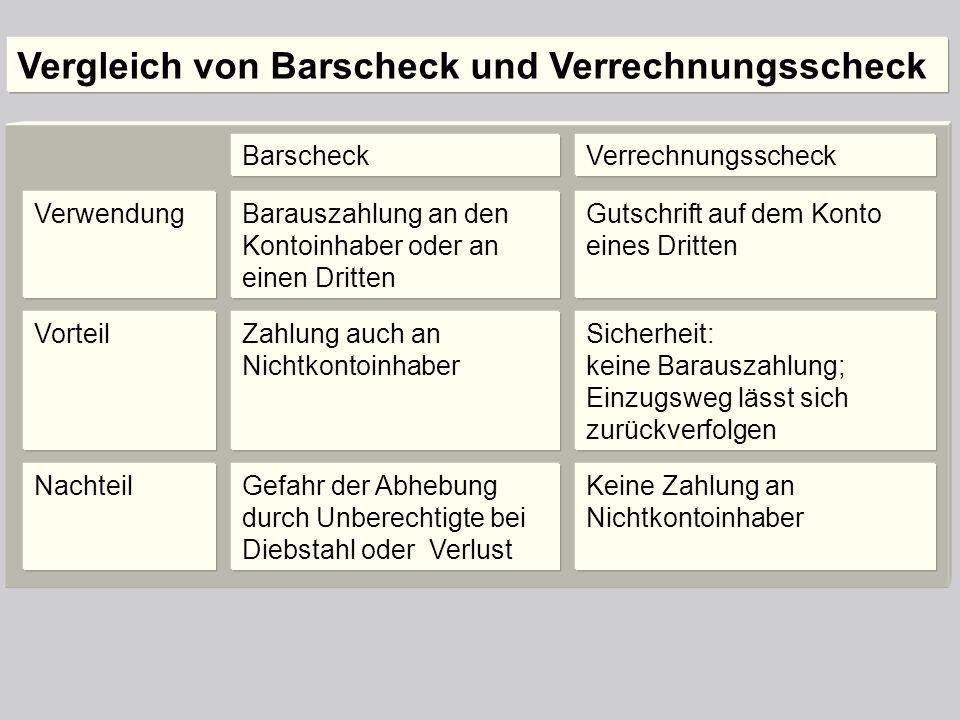 Vergleich von Barscheck und Verrechnungsscheck BarscheckVerrechnungsscheck Verwendung Vorteil Nachteil Barauszahlung an den Kontoinhaber oder an einen
