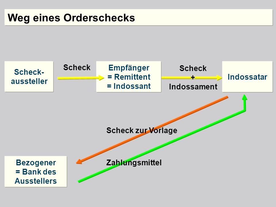 Weg eines Orderschecks Scheck- aussteller Empfänger = Remittent = Indossant Indossatar Bezogener = Bank des Ausstellers Scheck Scheck + Indossament Sc