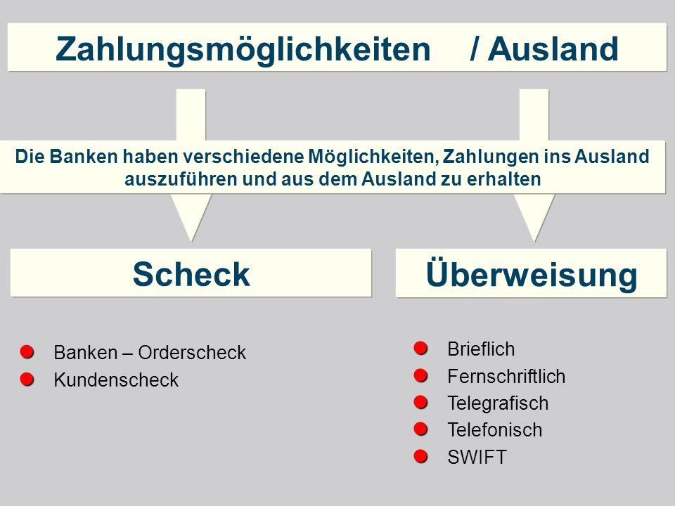 Zahlungsmöglichkeiten / Ausland Brieflich Fernschriftlich Telegrafisch Telefonisch SWIFT Banken – Orderscheck Kundenscheck Die Banken haben verschiede