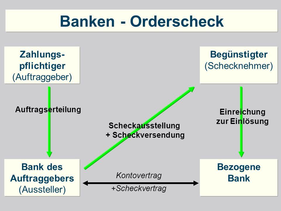 Banken - Orderscheck Zahlungs- pflichtiger (Auftraggeber) Bank des Auftraggebers (Aussteller) Begünstigter (Schecknehmer) Bezogene Bank Einreichung zu