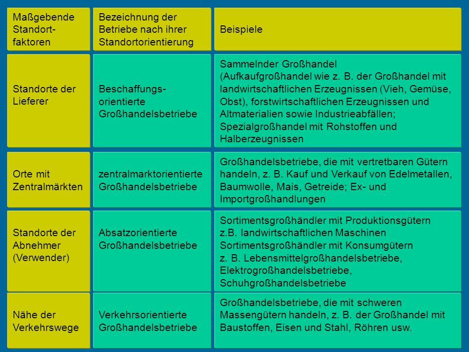Maßgebende Standort- faktoren Bezeichnung der Betriebe nach ihrer Standortorientierung Beispiele Standorte der Lieferer Beschaffungs- orientierte Groß