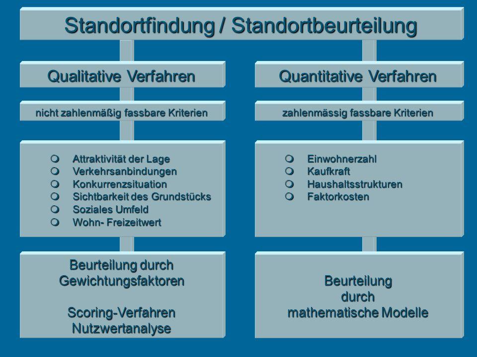 Standortfindung / Standortbeurteilung Qualitative Verfahren Quantitative Verfahren nicht zahlenmäßig fassbare Kriterien zahlenmässig fassbare Kriterie