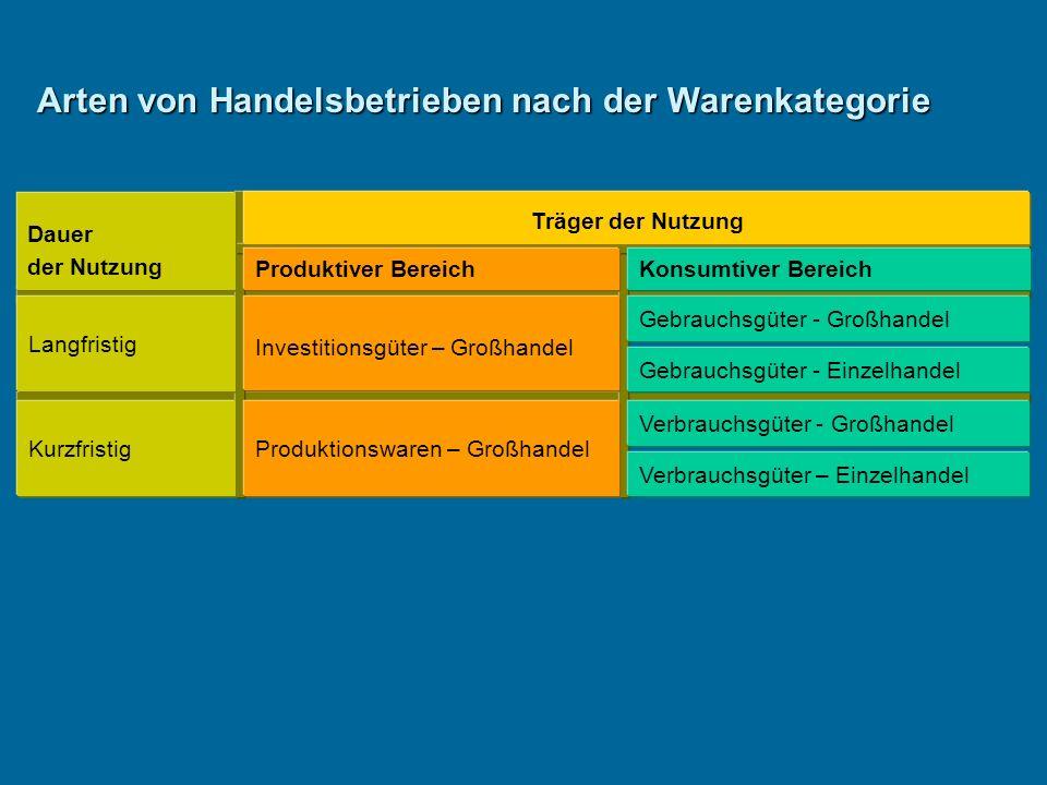 Arten von Handelsbetrieben nach der Warenkategorie Dauer der Nutzung Langfristig Kurzfristig Träger der Nutzung Produktiver Bereich Investitionsgüter